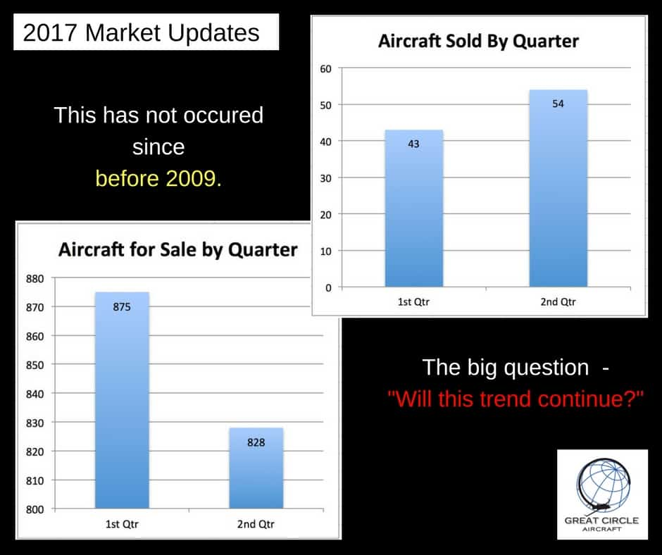 Business Jet Market Update