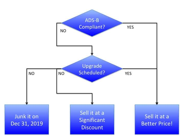 Selling an airplane - ADS-B Flowchart