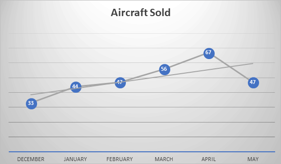 GC Aircraft Sold First Half 2018