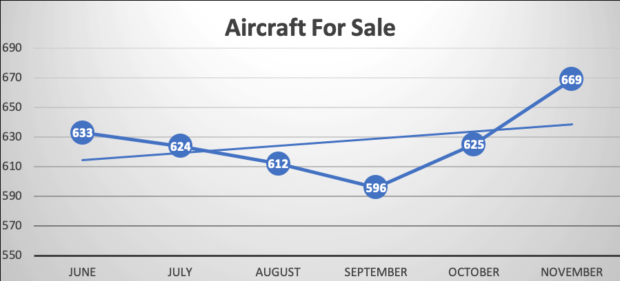 Aircraft for sale 12-2018