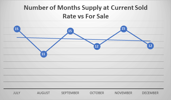number of months supply last half 2018