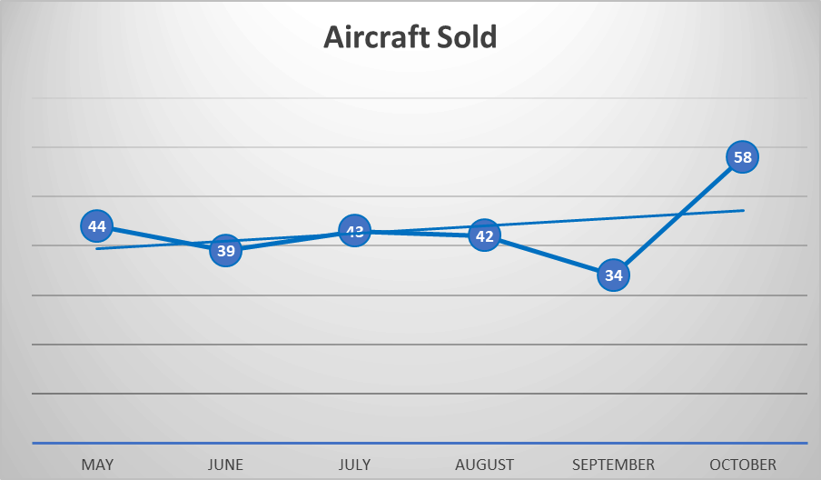 Business Jet Market update - Nov 2019 - Aircraft Sold
