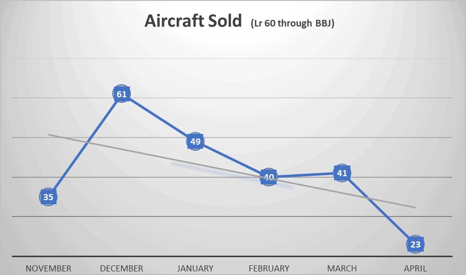 Aircraft Sold April 2020