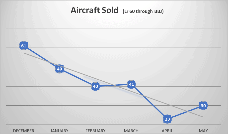 Aircraft sold may 2020