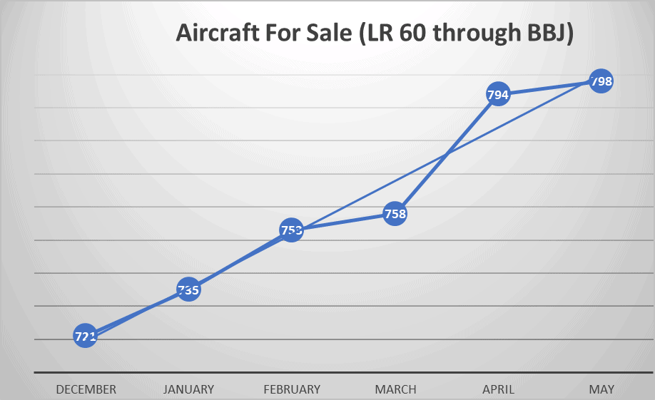 Aircraft market May 2020