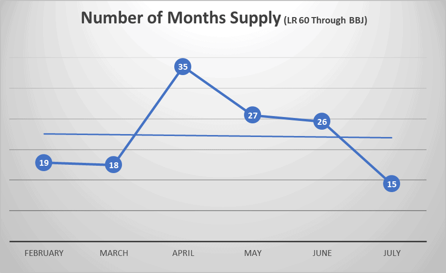 Number of months supply