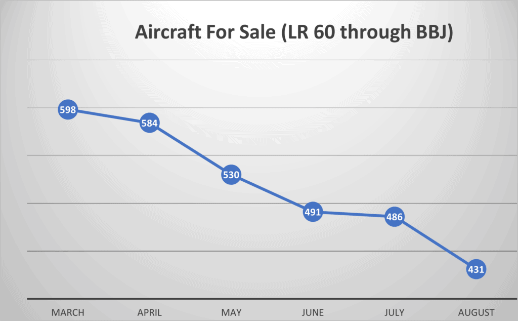 Aircraft For Sale October 2021