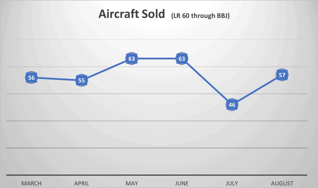Aircraft Sold October 2021